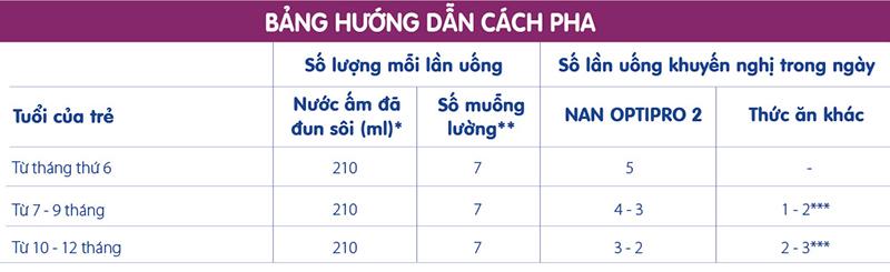 Bảng định lượng pha sữa Nan Optipro 3