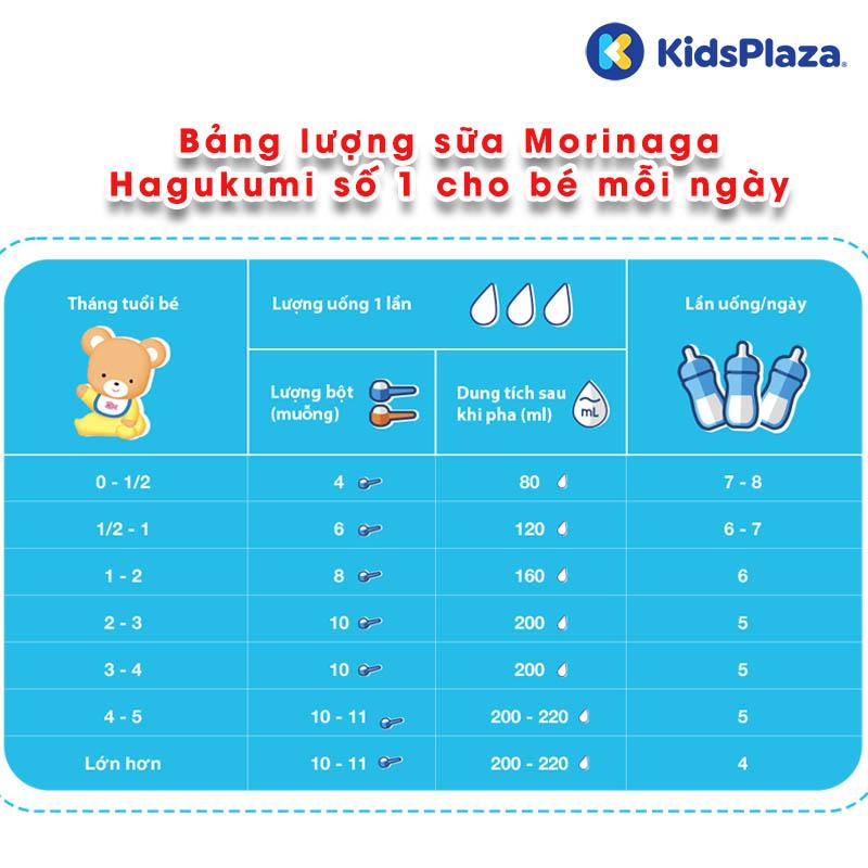 sữa morinaga hagukumi số 1 850g