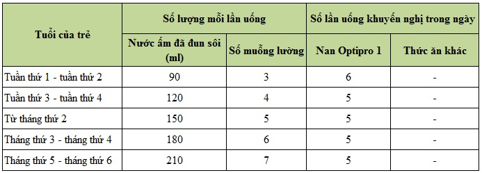 cách pha sữa Nan Optipro 1 400g